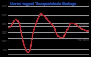 Grafico oscillazione Temperatura