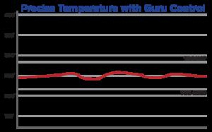 Grafico temperatura controllata